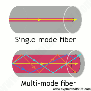 Single Mode and Multi Mode Fibers