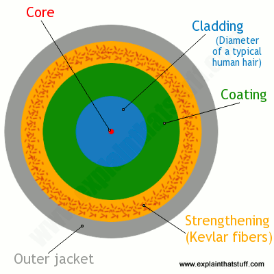 What is Fiber Optic Cable; Optical Core