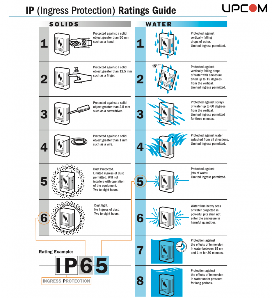 IP ratings Guide, ip55 outdoor cabinet