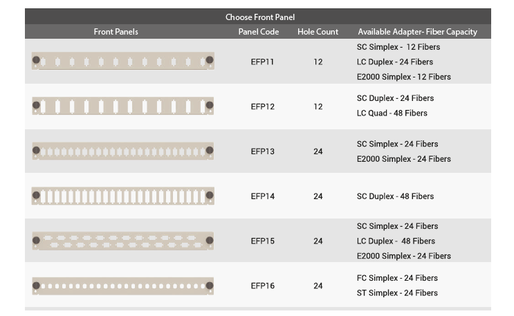 Patch Panel Adaptor Types