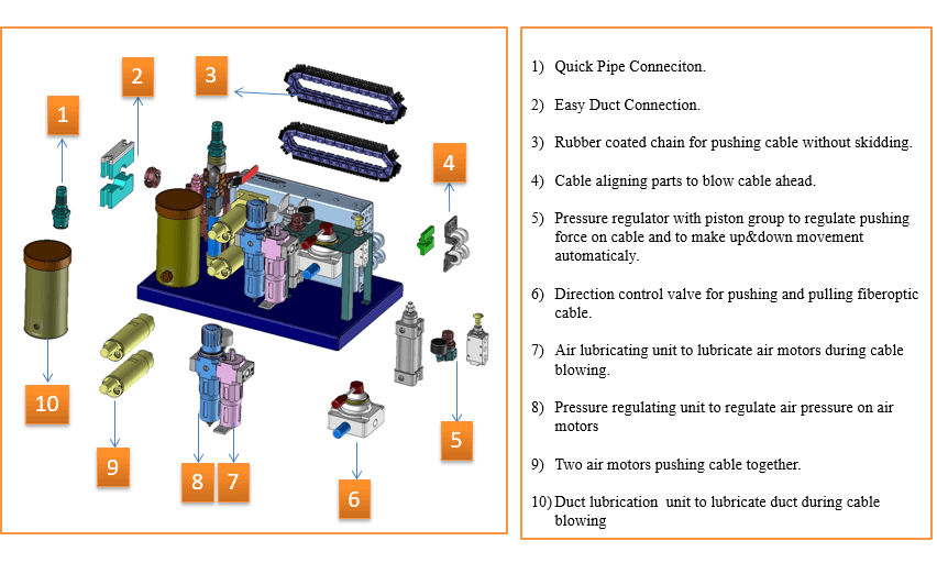 FOK Cable Blowing Machine Parts